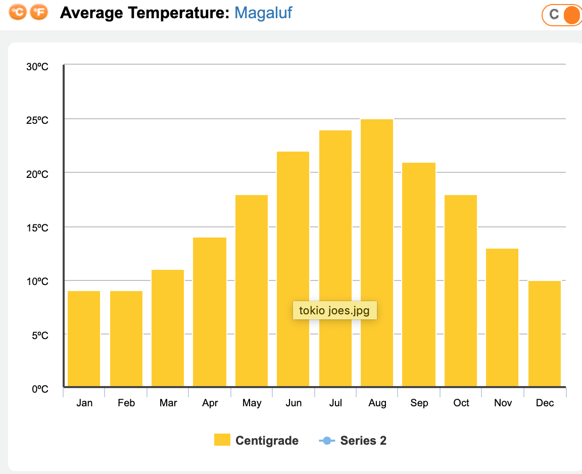 Average temperature in Zante