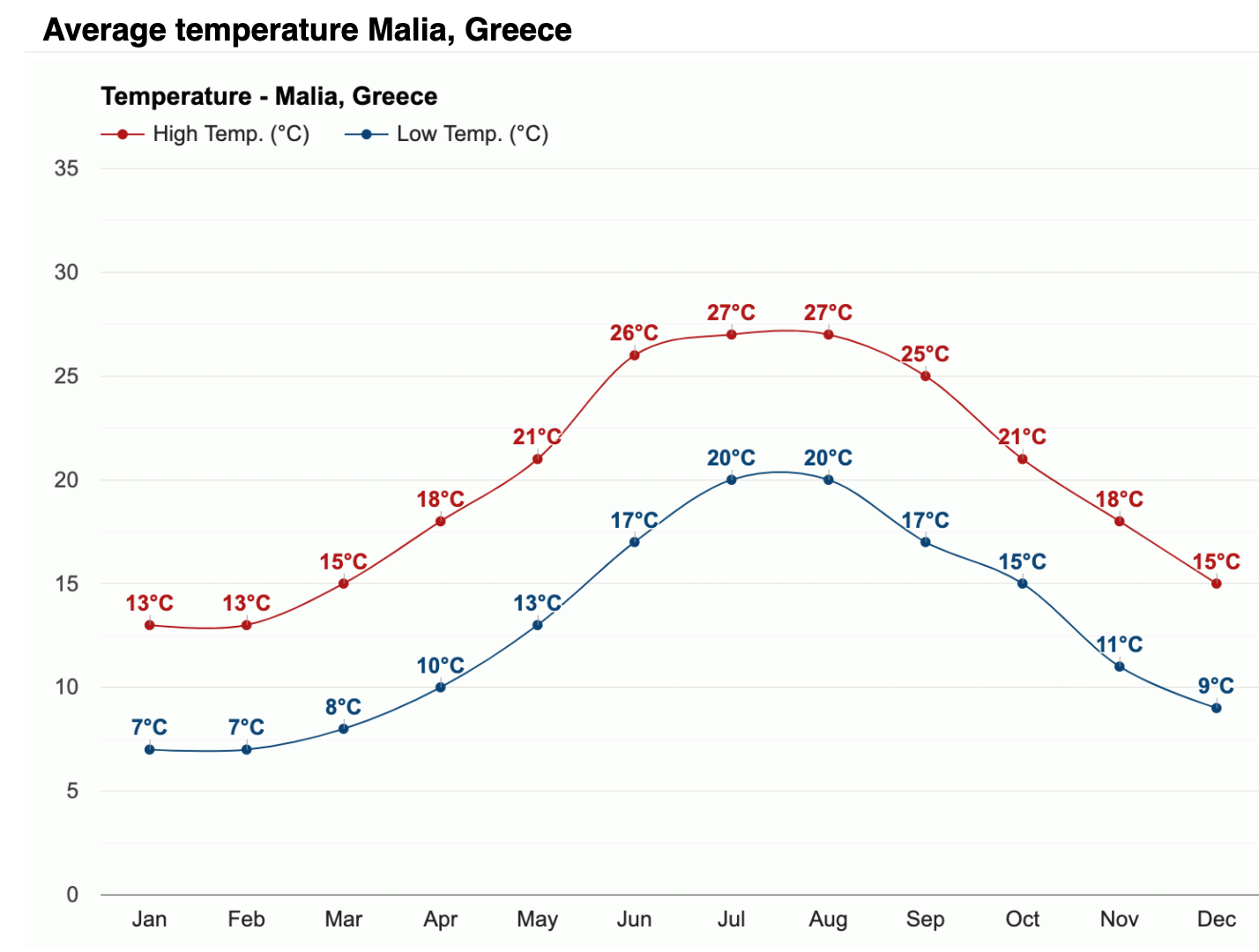 Malia_Average_Temperature_