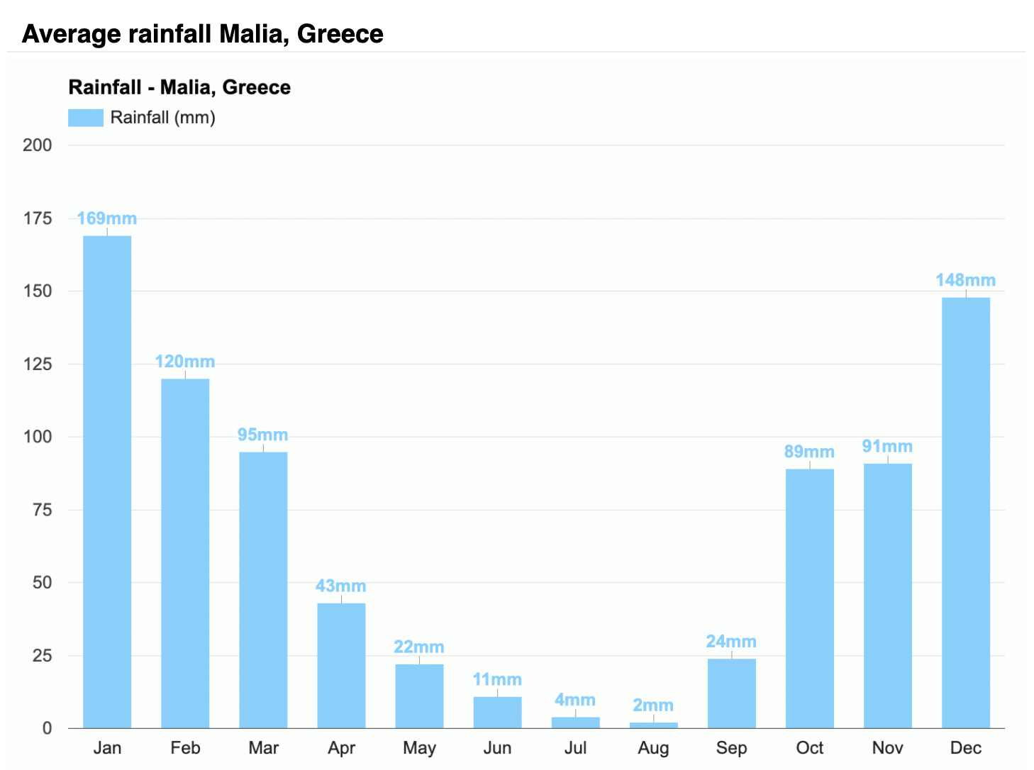 Malia_Rainfall_Amount_Diagram_1