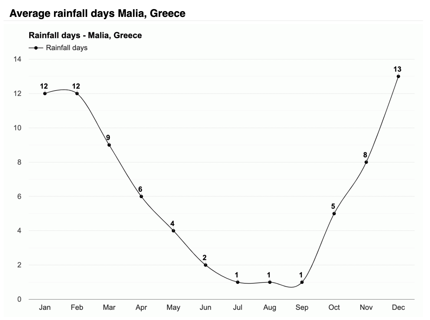 Malia_Rainy_Days_Diagram_2
